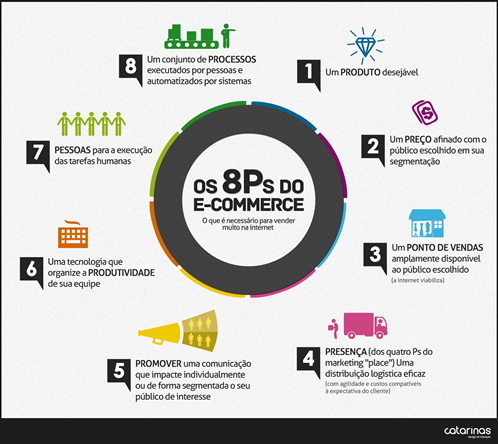 Os 8 Ps do E-commerce