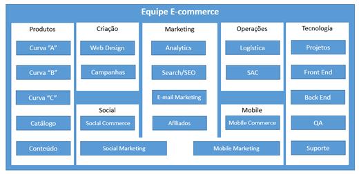 Cargos e funções dos profissionais de e-commerceis-ecommerce
