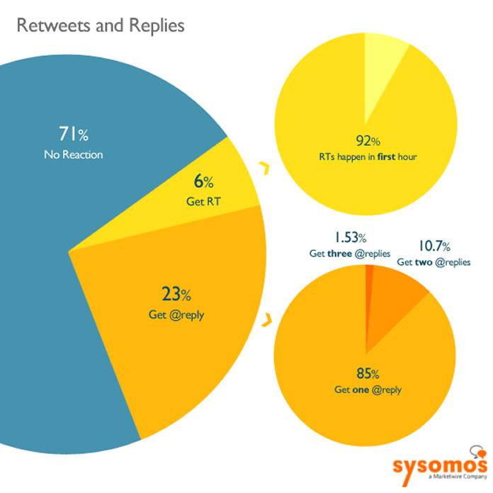 Fatos curiosos sobre o Twitter