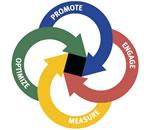Blog como ferramenta de marketing de conteúdo
