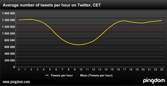 Quais são mos melhores horários para enviar uma mensagem no Twitter
