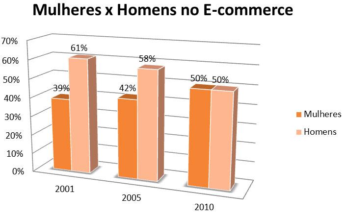 As mulheres no e-commerce. A participação feminina aumenta no comércio eletrônci e define tendências